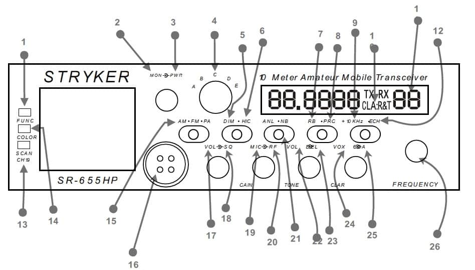 SR-655HPC Faceplate 26 Controls and Indicators guide.